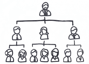 Comprendre groupes d'utilisateurs et chefs de groupe.