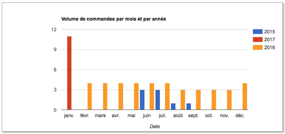 Diagramme à barres qui représente le volume de commandes réalisé par mois et par année.