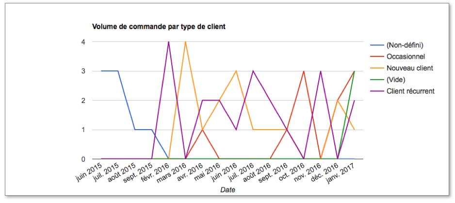 Diagramme linéaire classique qui représente Le volume de commandes réalisé par mois, par année et par type de client.