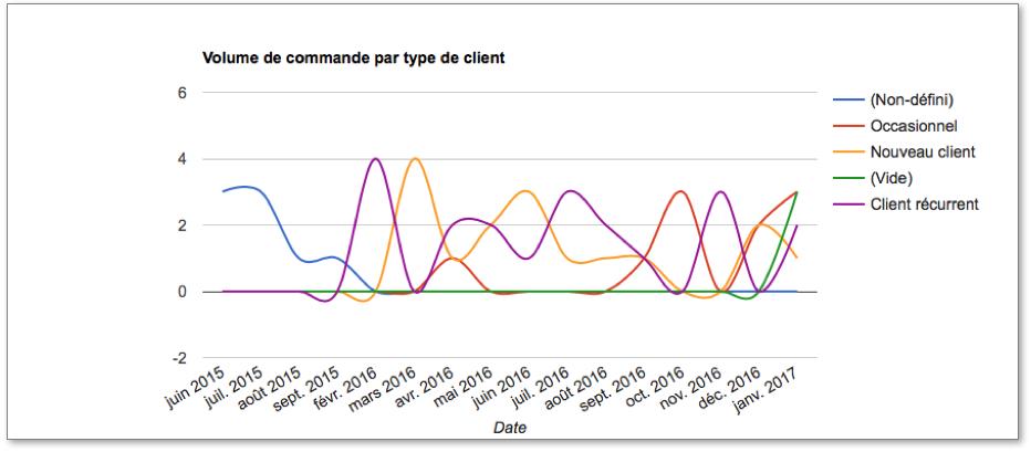Diagramme linéaire courbé qui représente le volume de commandes réalisé par mois, par année et par type de client.