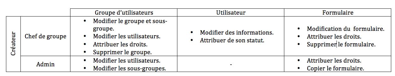 Récapitulatif des droits des différents statut d'utilisateurs Kizeo Forms.