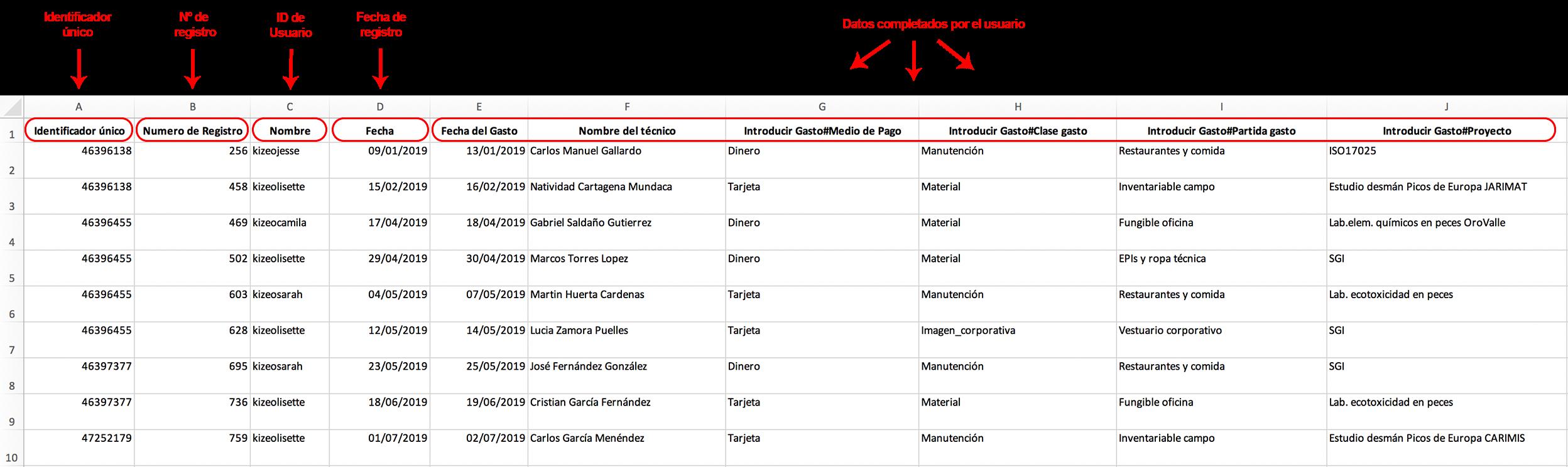 Presentación de la lista Excel