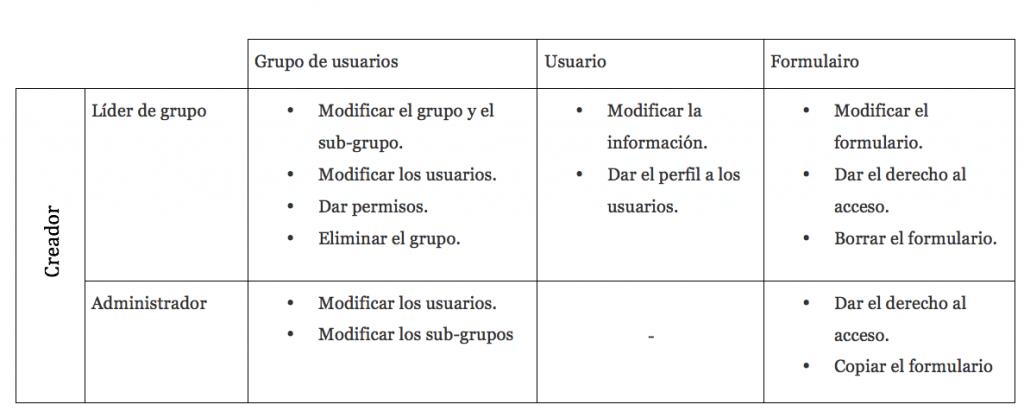Resumen de los derechos de los diferentes perfiles de los usuarios.