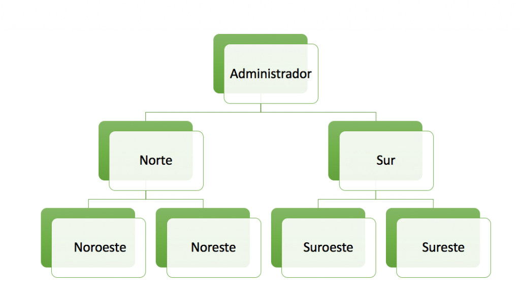 Con Kizeo Forms puede configurar los grupos de usuarios.