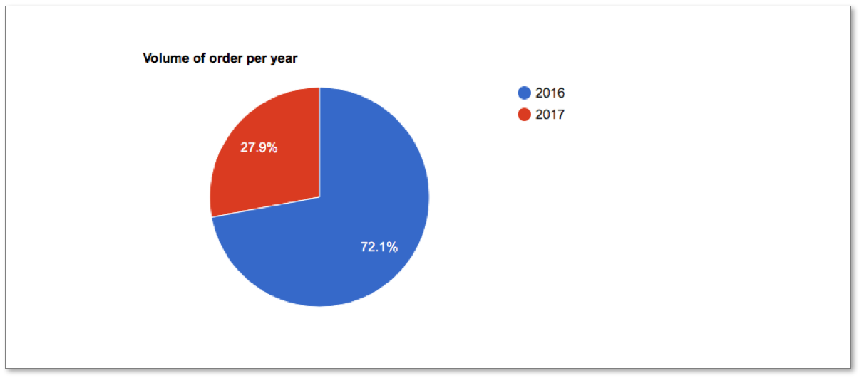 Volume of order per year in a pie chart