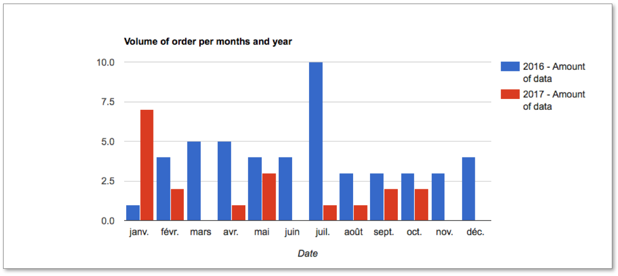 Volume of order per months and year