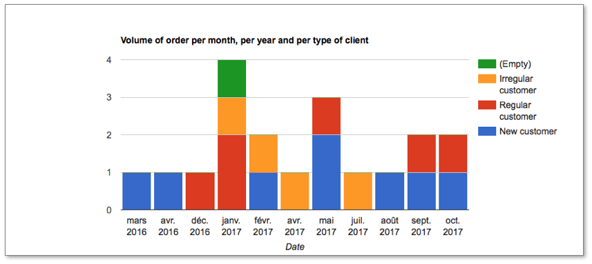 Volume of order per month, per year and per type of client