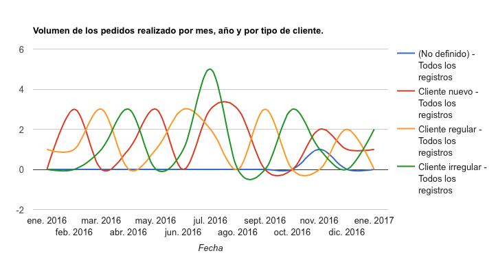 Volumen de pedidos por tipo de cliente y por fecha en un gráfico de líneas curvas.
