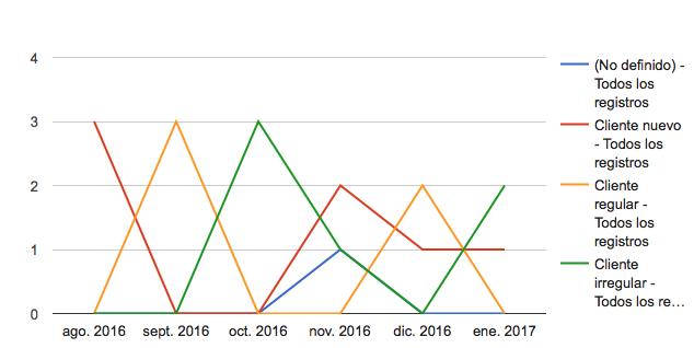 Gráfico con un filtro de fechas de hace 6 meses.