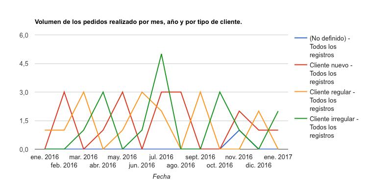 Volumen de pedidos por tipo de cliente y por fecha en un gráfico de líneas.