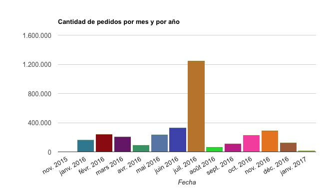 Orden de pedido por me y por año en un gráfico de barras.