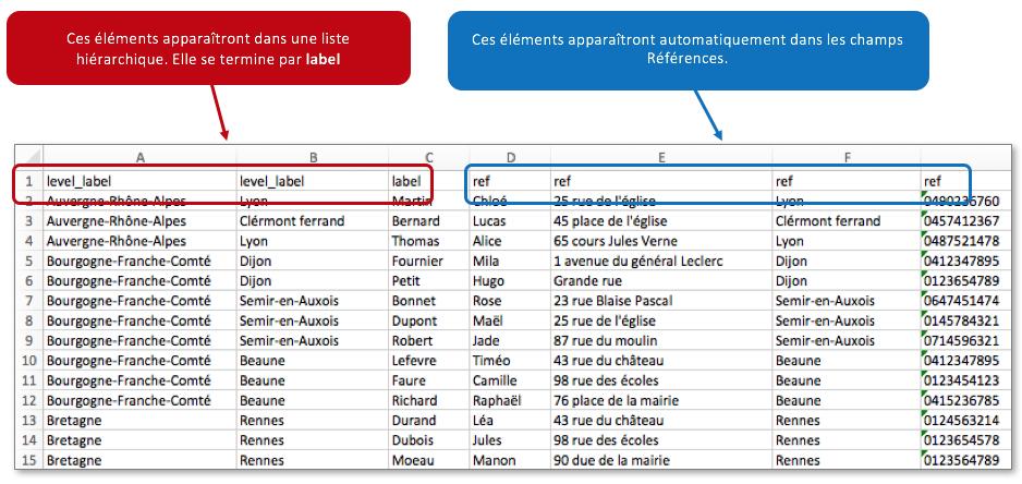 Configurez votre liste hiérarchique-référentielle sous Excel.