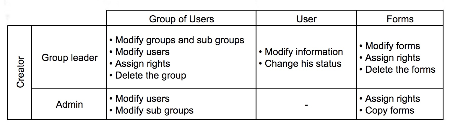 table showing the different interactions between a group leader (with the ability to create users, groups and forms with editing rights) and an administrator