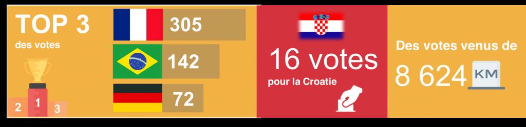 """Bilan de notre jeu-concours : """"coupe du monde"""""""
