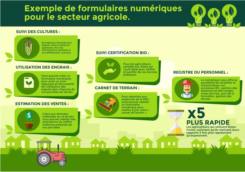 Formulaires numériques : secteur agricole