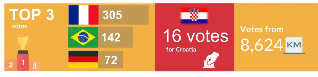 Infographic Kizeo Worldcup Contest 2018