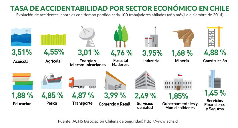Accidentes laborales por sector económico en Chile