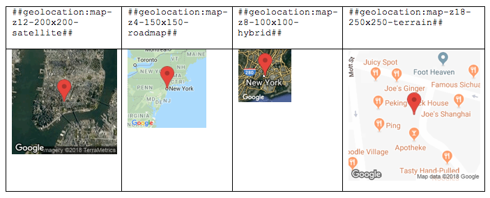Geolocation types on personalized report