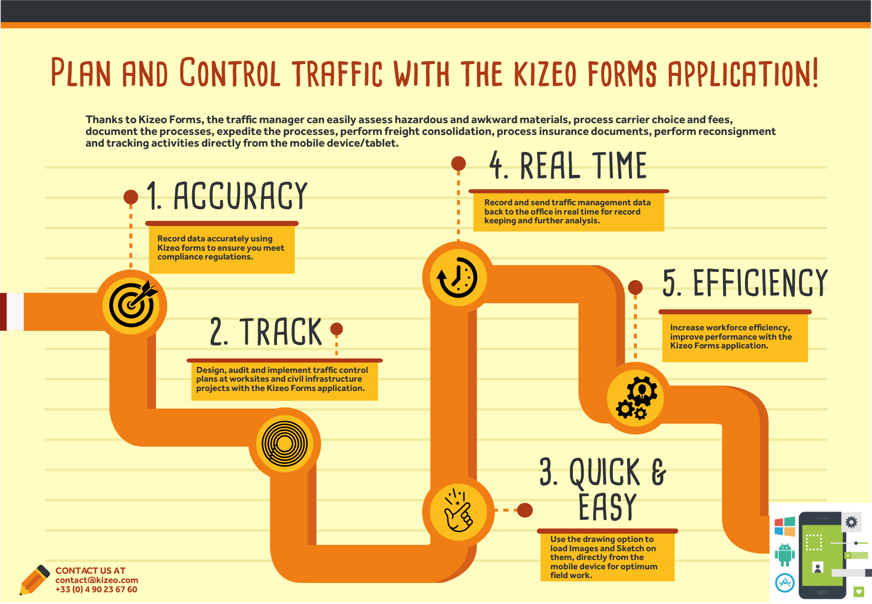 Digital Forms for traffic management