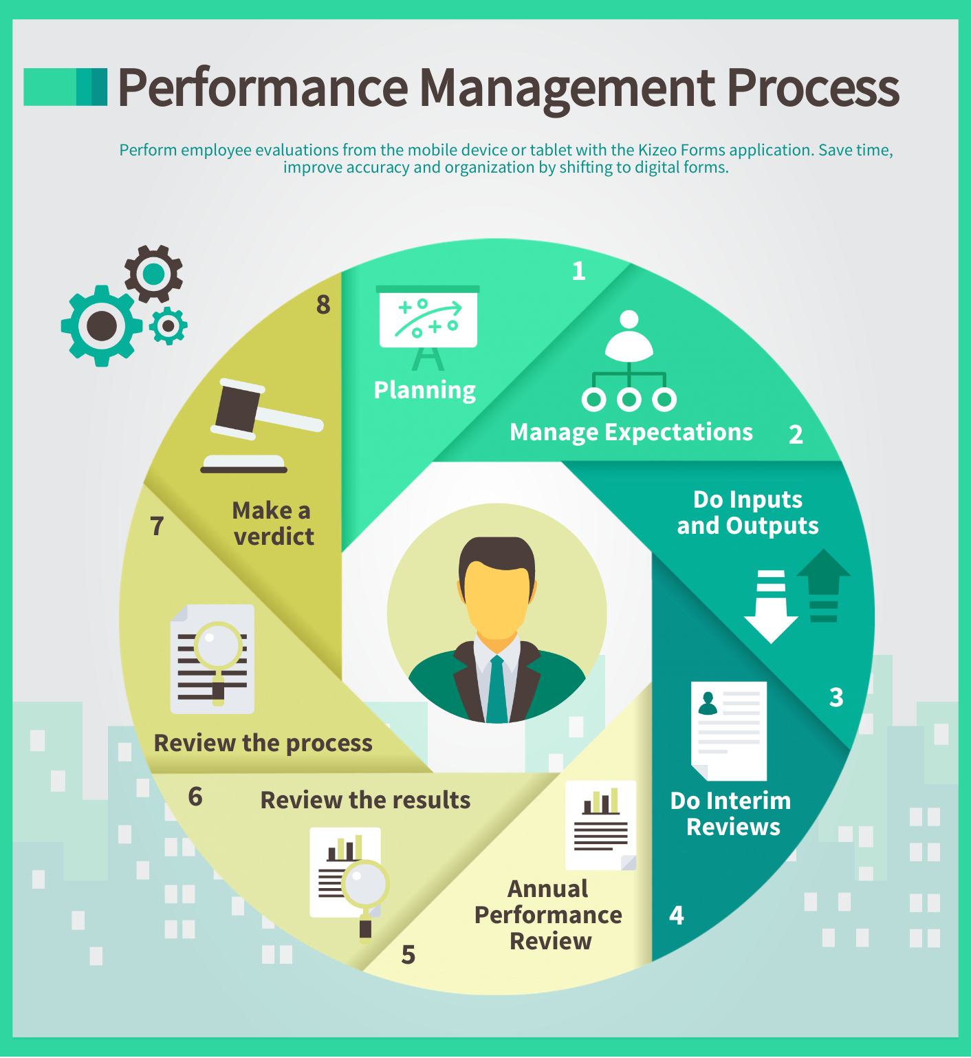 Conduct Employee Evaluations: Employee Performance Evaluations With The Kizeo Forms