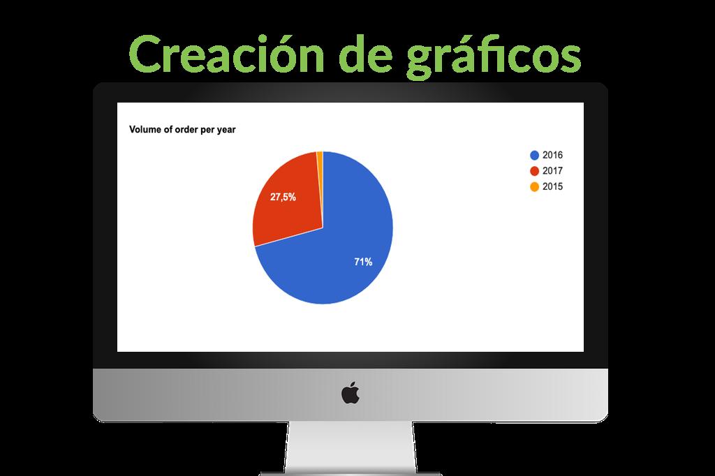 creación de gráficos