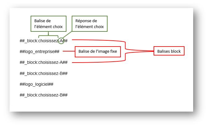 Structure des balises