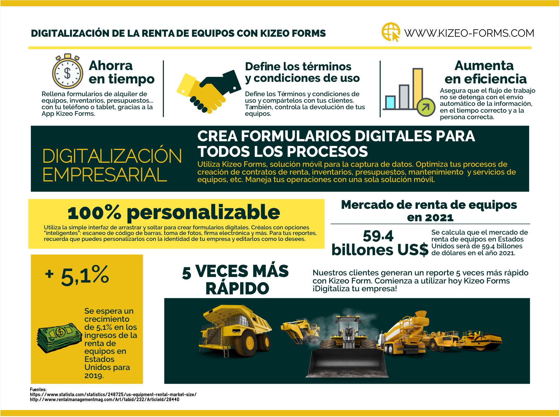 Digitalización de la renta de equipos