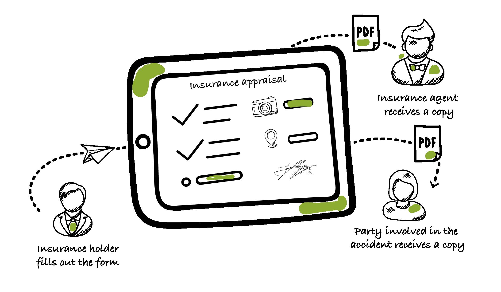 Insurance apraisal data flow with Kizeo Forms-01