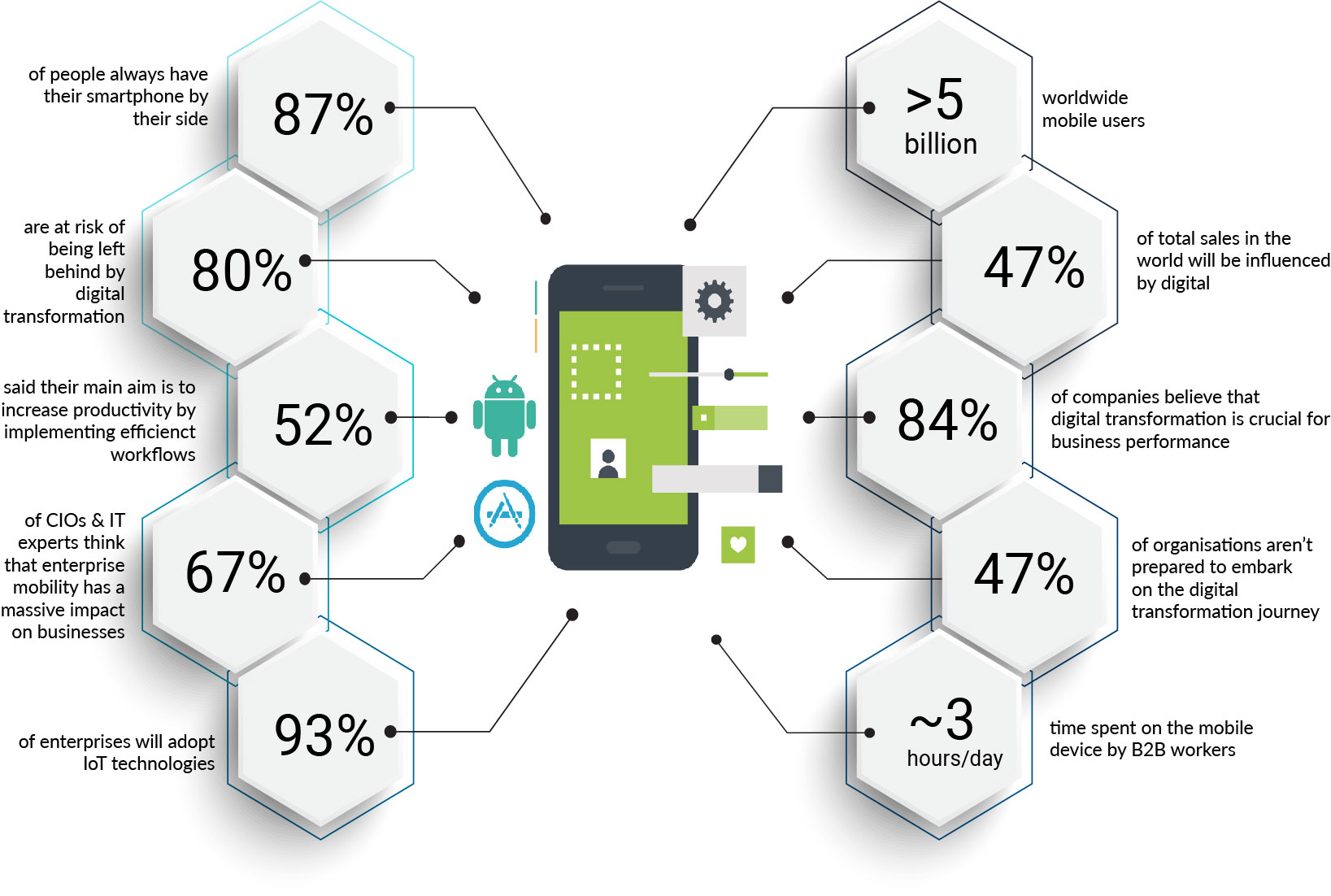 mobile first digital transformation infographic